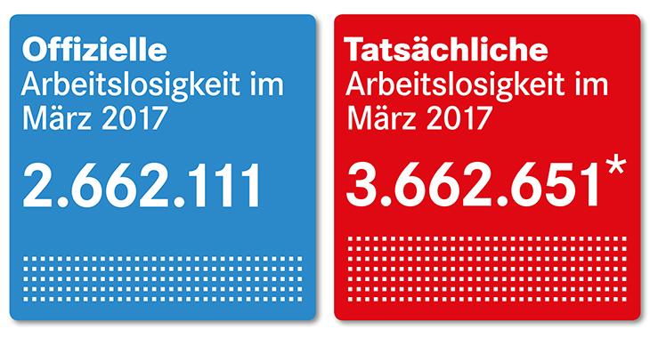 Arbeitsmarktzahlen März 2017