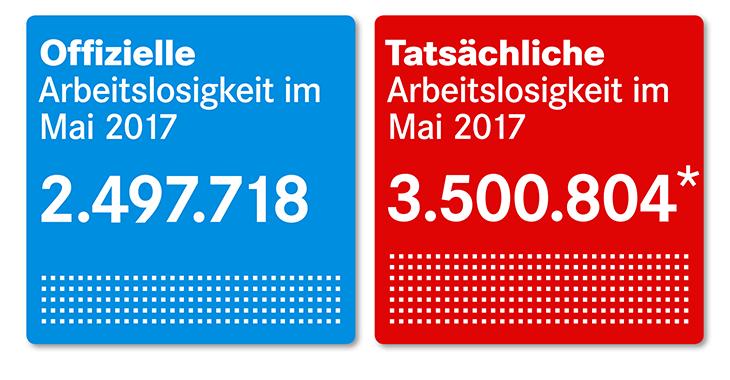 Offizielle und tatsächliche Arbeitsmarkt-Zahlen von Mai 2017