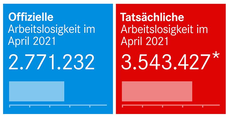 Arbeitslosenstatistik April 2021
