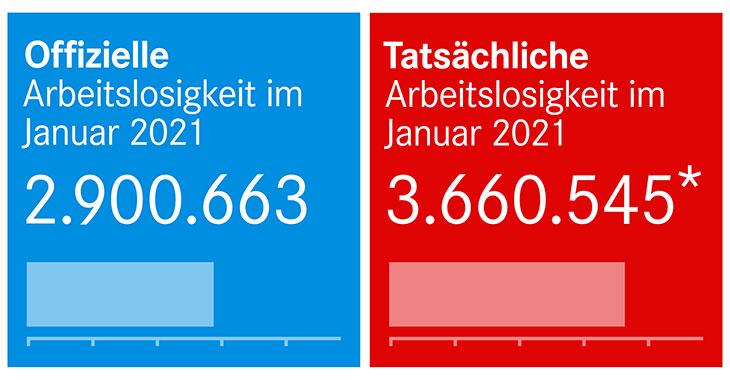 Arbeitslosenzahlen Januar 2021