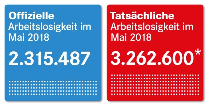 Offizielle und tatsächliche Arbeitslosigkeit Mai 2018