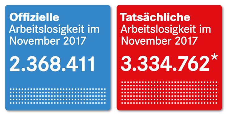 Offizielle und tatsächliche Arbeitslosigkeit November 2017