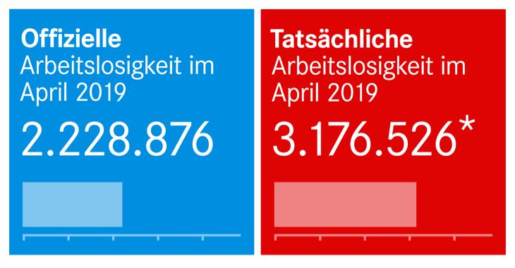 Offizielle und tatsächliche Arbeitslosigkeit April 2019