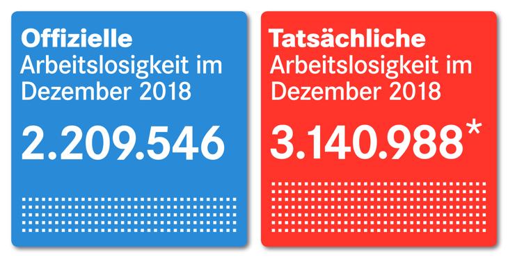 Offizielle und tatsächliche Arbeitslosigkeit im Dezember 2018