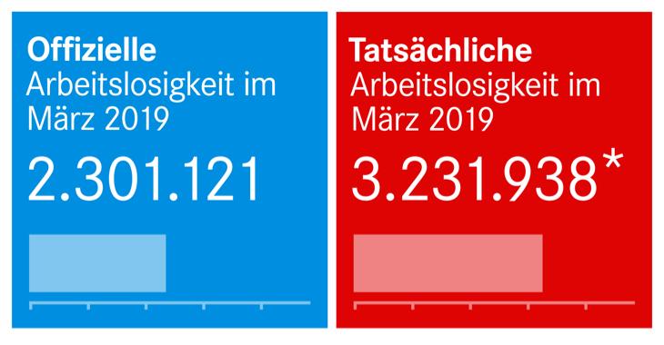 Offizielle und tatsächliche Arbeitslosigkeit März 2019