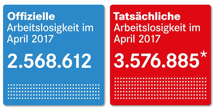 Offizielle und tatsächliche Arbeitslosigkeit im April 2017