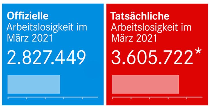 Offizielle und tatsächliche Arbeitslosigkeit im März 2021