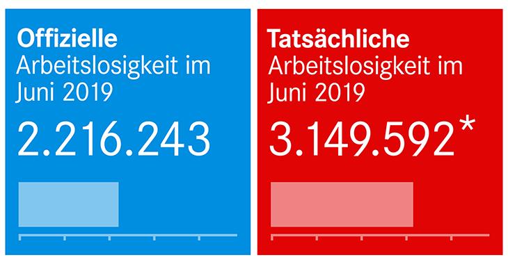 Offizielle und tatsächliche Arbeitslosigkeit im Juni 2019