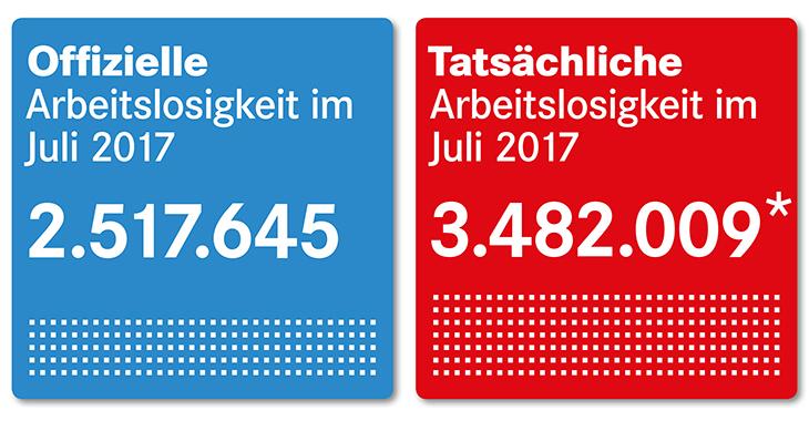 Offizielle und tatsächliche Arbeitslosigkeit im Juli 2017