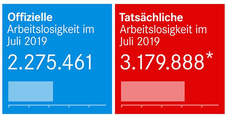 Offizielle und tatsächliche Arbeitslosigkeit im Juli 2019