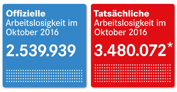 Bund Arbeitslosenzahlen Oktober 2016