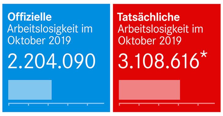 Offizielle und tatsächliche Arbeitslosigkeit im Oktober 2019