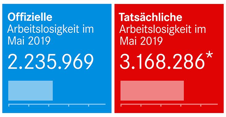 Offizielle und tatsächliche Arbeitslosigkeit im Mai 2019