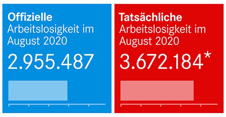 Offizielle und tatsächliche Arbeitslosigkeit im August 2020