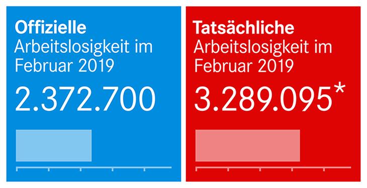 Offizielle und tatsächliche Arbeitslosenzahlen im Februar 2019