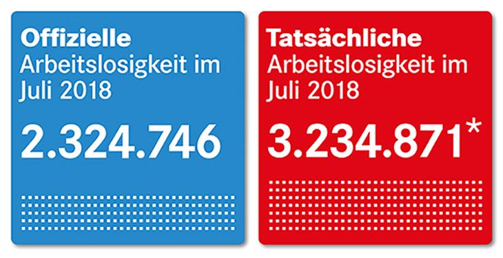 Offizielle und tatsächliche Arbeitslosigkeit im Juli 2018