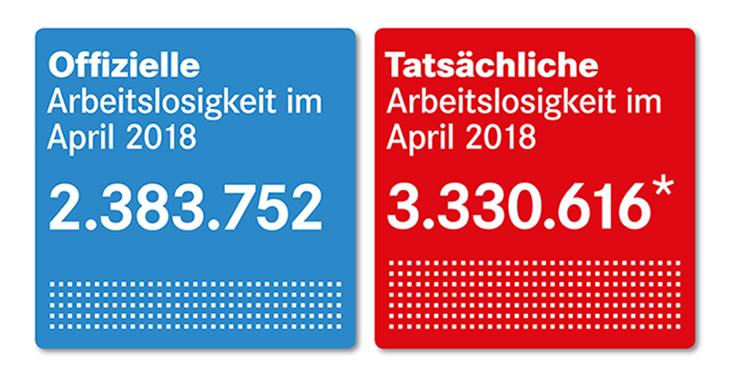 Offizielle und tatsächliche Arbeitslosigkeit im April 2018