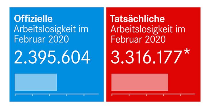 Offizielle und tatsächliche Arbeitslosigkeit im Februar 2020