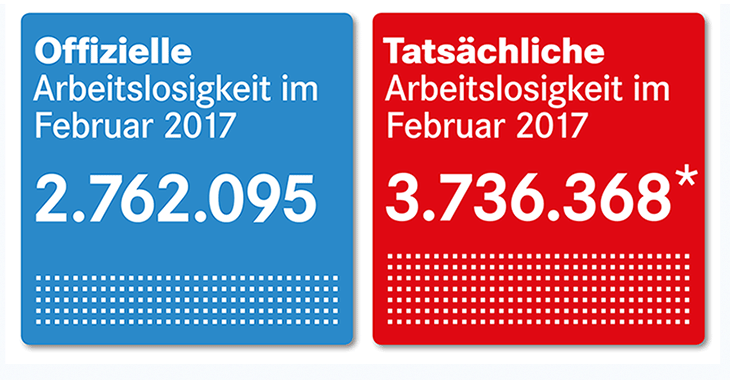 Arbeitsmarktzahlen Februar 2017