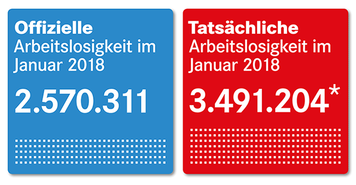 Offizielle und tatsächliche Arbeitslosigkeit im Januar 2018