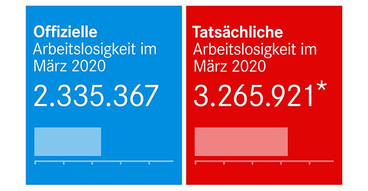 Offizielle und tatsächliche Arbeitslosigkeit im März 2020