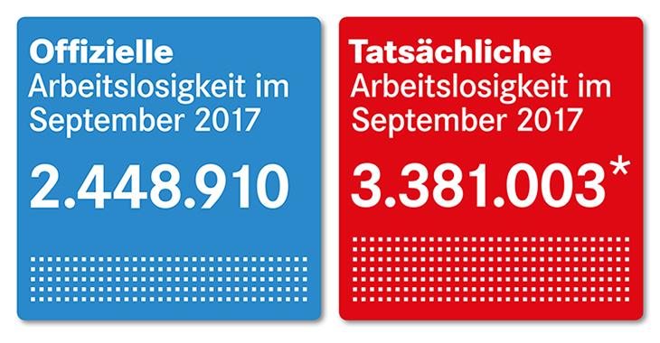 Offozielle und tatsächliche Arbeitsmarktzahlen September 2017