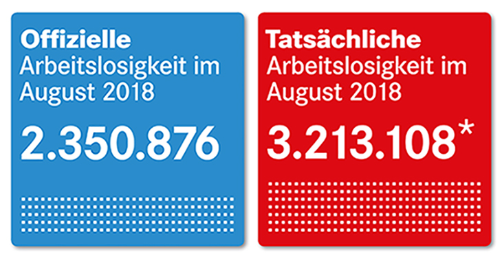 Offizielle und tatsächliche Arbeitslosigkeit im August 2018
