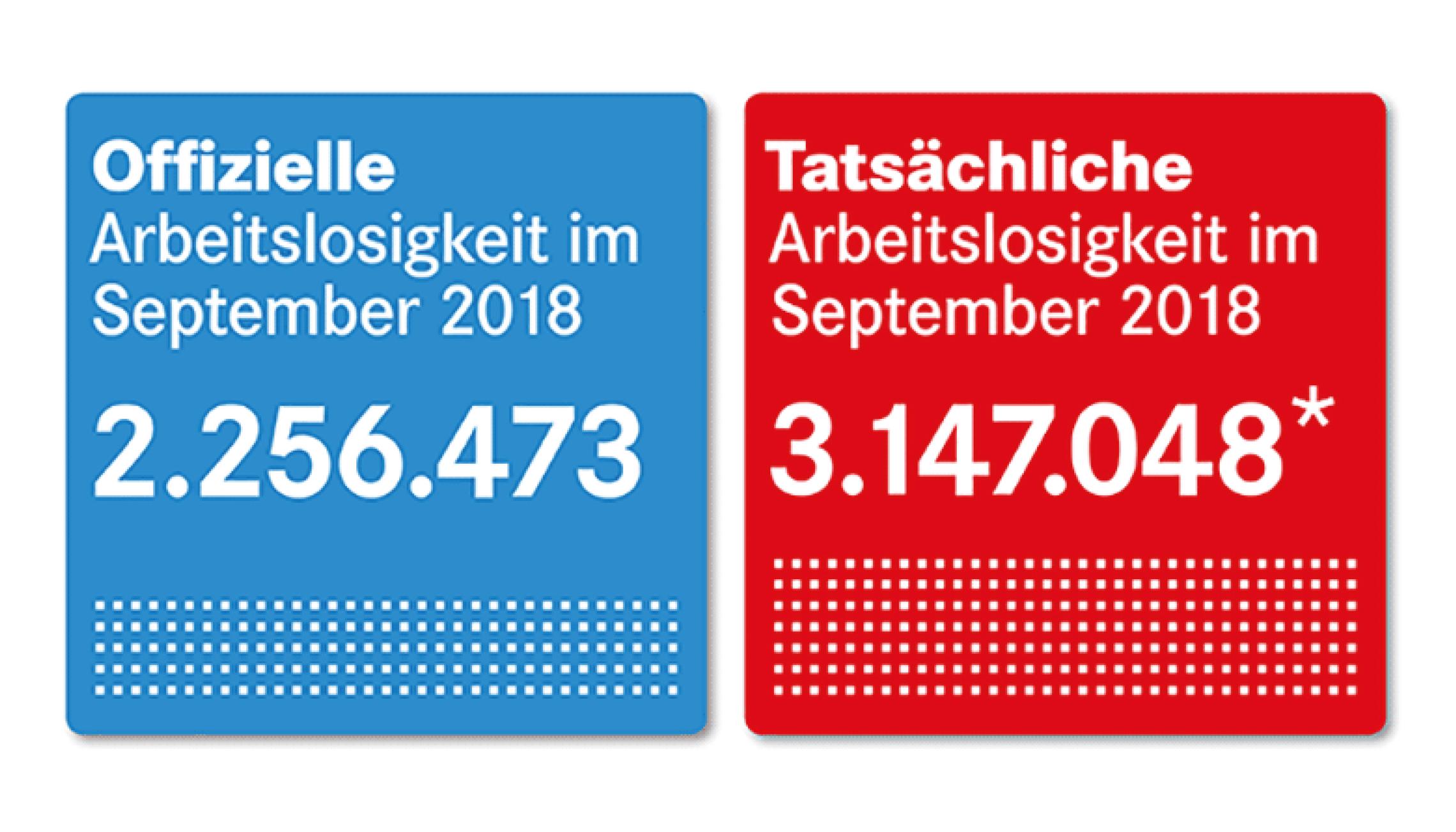 Offizielle und tatsächliche Arbeitslosigkeit im September 2018