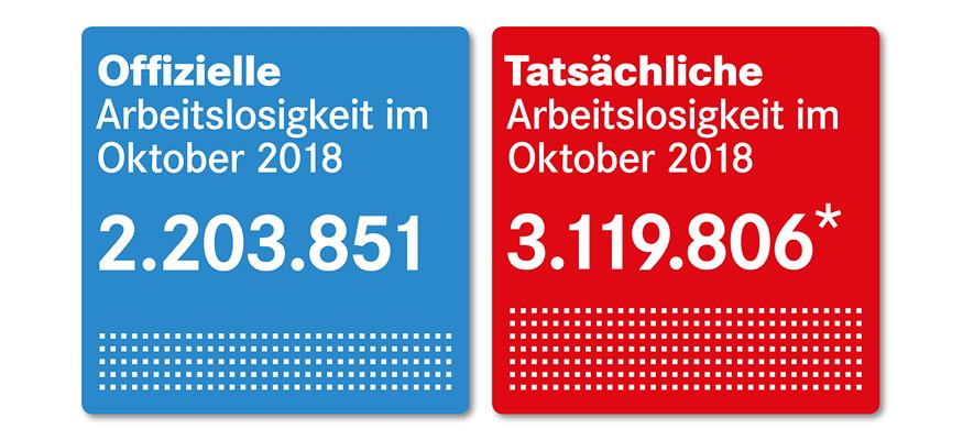 Offizielle und tatsächliche Arbeitslosigkeit im Oktober 2018