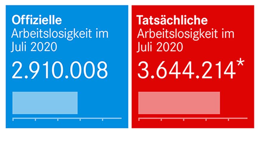 Arbeitslosenzahlen Juli 2020