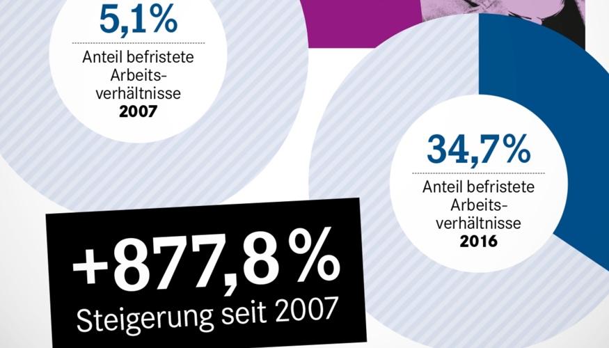 Befristungen in SPD-Bundesministerien