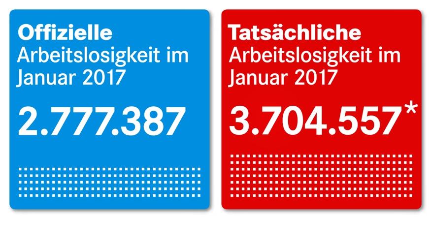 Offizielle Arbeitslosigkeit im Januar 2017: 2.777.387, Tatsächliche Arbeitslosigkeit im Januar 2017: 3.704.557